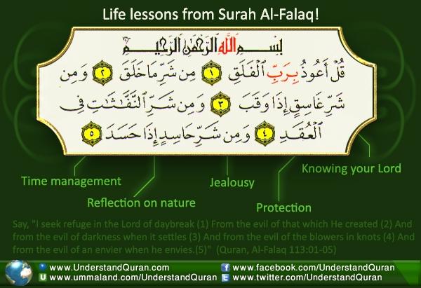 Surah Al-Falaq (1)